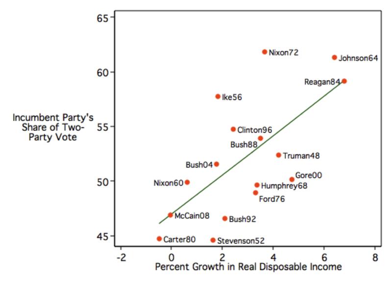 Presidential_vote_economics