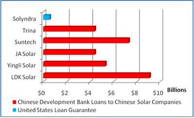 Solyndra_Loans