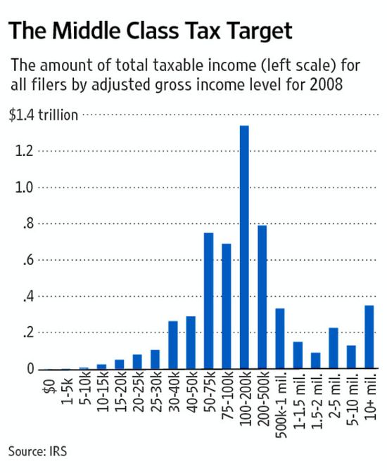 Total_taxable_income_by_income_level