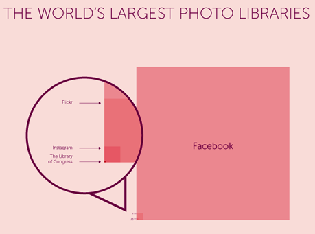 Largest_photo_libraries