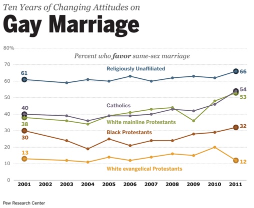 Marriage_Religion