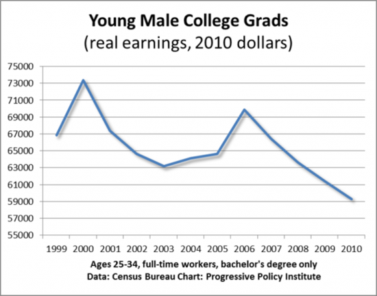 College_Earnings_Men