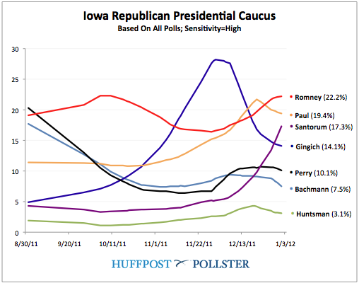 Iowa_Poll_Of_Polls