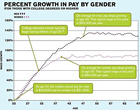 pay gap chart