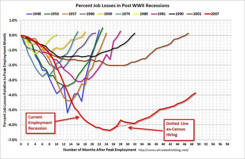Employment_Recession