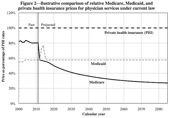 Medicare_fees