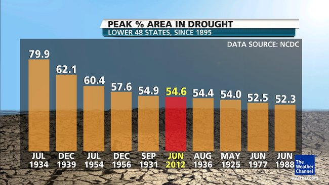 Drought_Chart