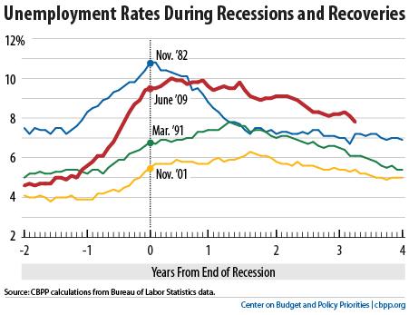 Unemployment_Recessions
