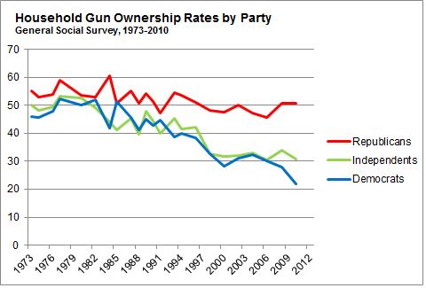 Gun_Ownership_Rates
