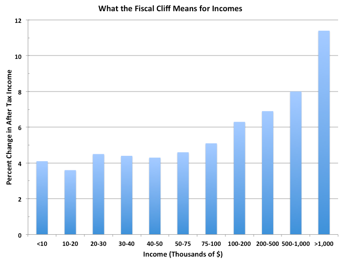 Fiscal_Cliff_Taxes