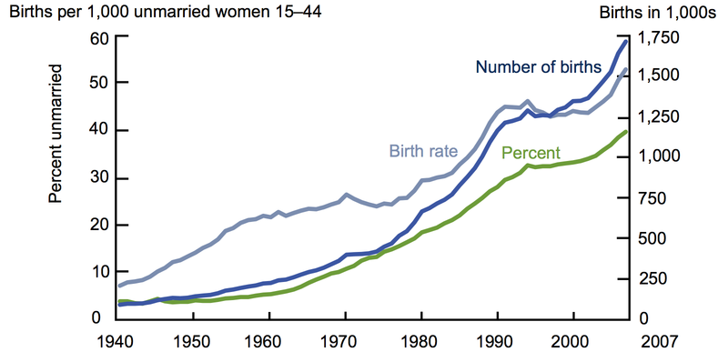 Unmarried_Birth_Rate
