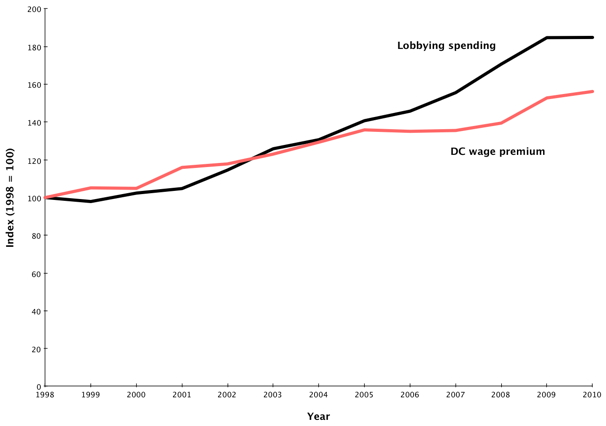 Lobbying_dc_wages