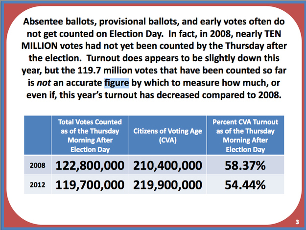 Votes_Counted