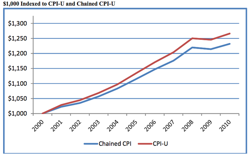 Chained_CPI
