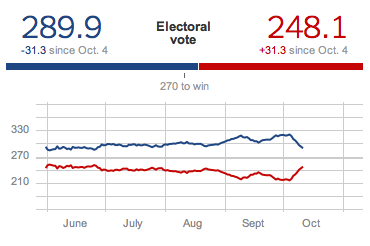 washington timeszogby poll president leads 3 forbes