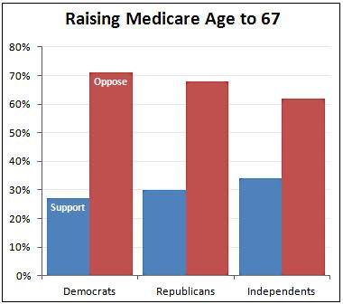 Medicare_Age