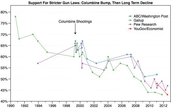 Gun_Control_Polling