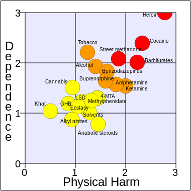 Rational_scale_to_assess_the_harm_of_drugs_(mean_physical_harm_and_mean_dependence).svg