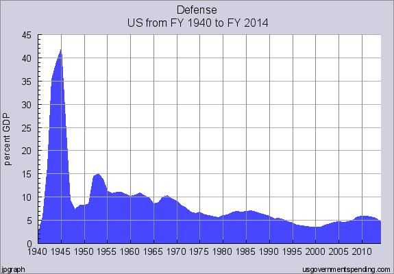 Defense_Spending